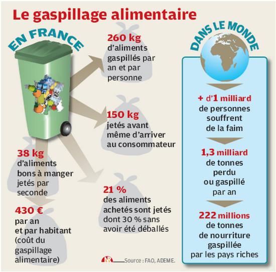 gaspillage-alimentaire-et-faim-meme-combat_reference